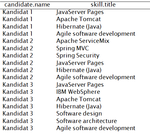 Thesis master security java